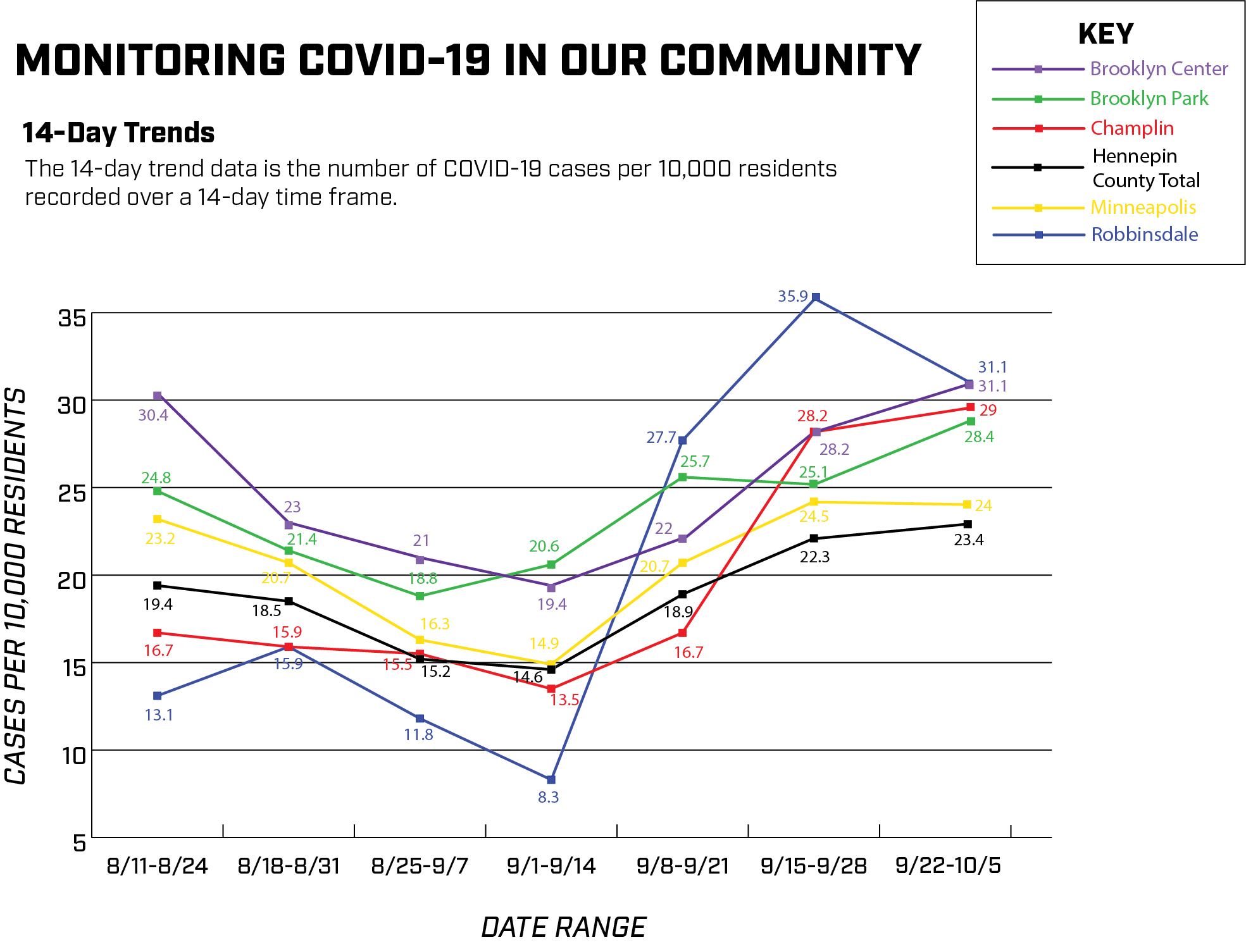 Monitoring COVID in our community