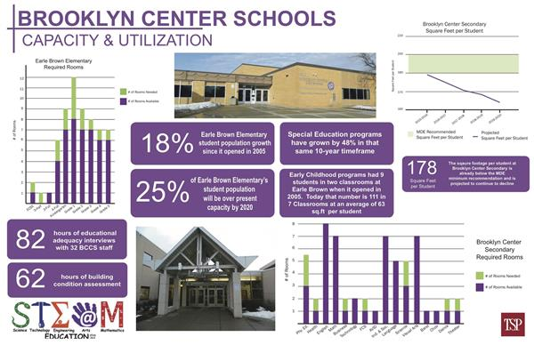 Brooklyn Center Capacity Summary